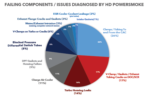 Issues Diagnosed by HD PowerSmoke