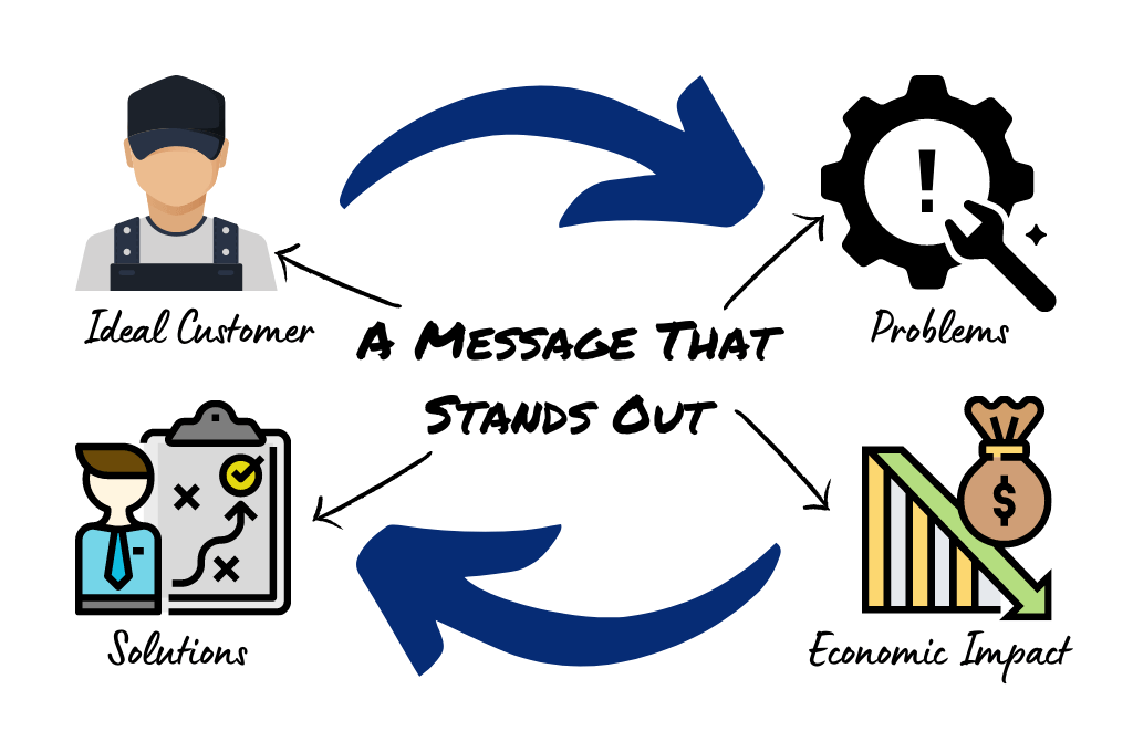 Marketing Services - Message Stands Out - v3 (1)
