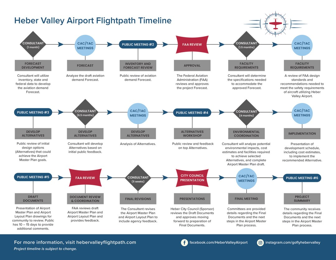 Heber Valley Airport Flightpath: Resuming the Course 1