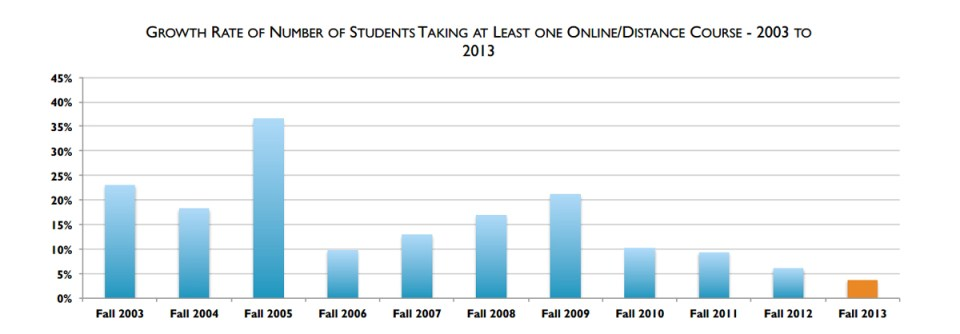 Online education growth