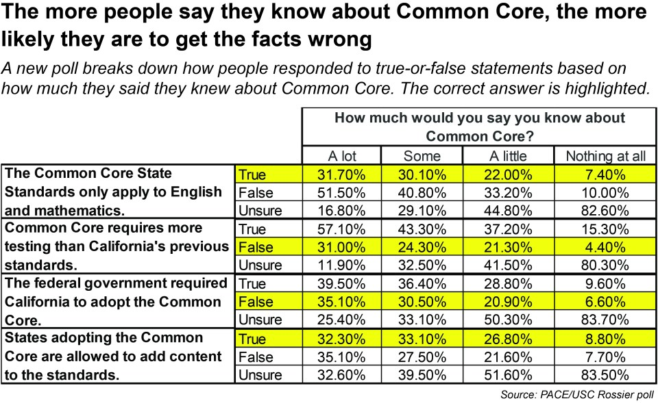 Common Core myths