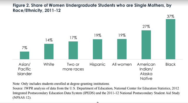 single mothers in college statistics