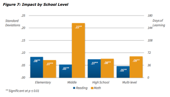 """CREDO translated the statistical results of academic achievement between similar students in Los Angeles Unified district and charter schools, as measured by standard deviations, into additional learning days. Charter school students showed significant gains in reading and math in all grades, but middle school math showed the biggest gain, the equivalent of 158 extra days of learning, nearly a full year. Source: CREDO's """"Charter School Performance in Los Angeles Unified."""""""