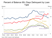 Student loans still growing faster than any other debt and now most likely to be 90-days-plus delinquent
