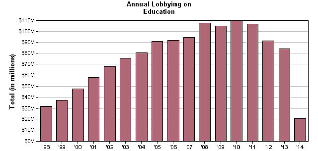 Higher education lobbying