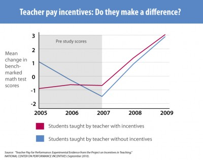 teacher performance pay study
