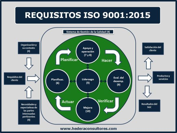 Requisitos ISO 9001:2015