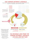 Carried Interest Loophole infographic