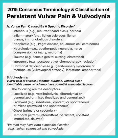 2015 Consensus Terminology and Classification of Persistent Vulvar Pain and Vulvodynia