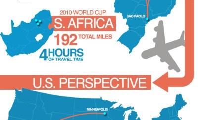 Team USA Travel Infrographic