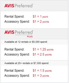 Avis Preferred Elite Levels and Earning Rates