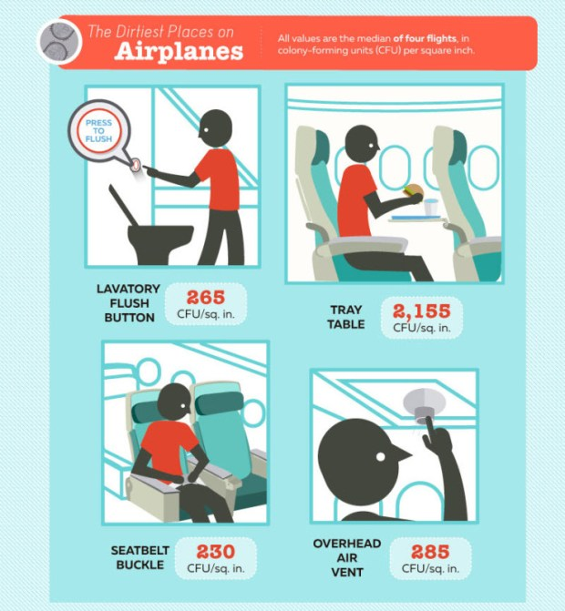 travel math germs on airplanes