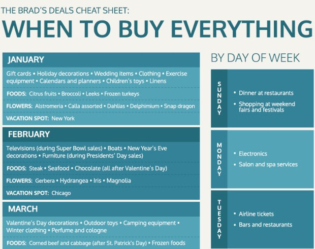 Brads Deals Best Day to Buy Everything infographic