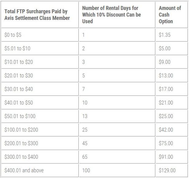 Avis Surcharge Settlement Chart