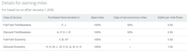 american airlines earning miles chart