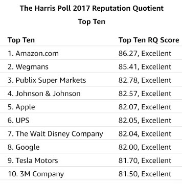 Amazon Harris Poll Results 2017