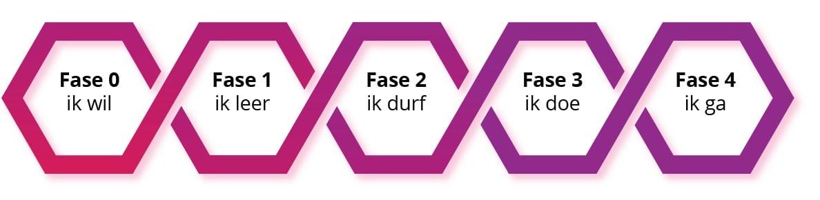 Piëzo Methodiek 5 fases talentontwikkeling en inzet op Heeswijkplein 10 uitgelegd