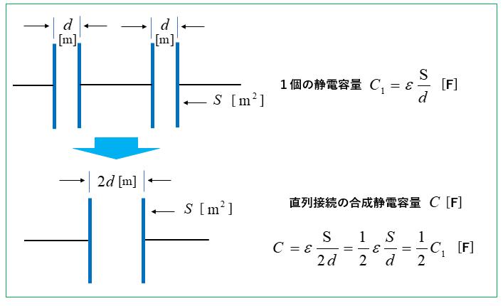 コンデンサの容量計算