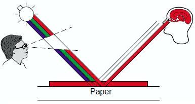 【印刷の基本その4】  インキ膜厚と反射濃度計
