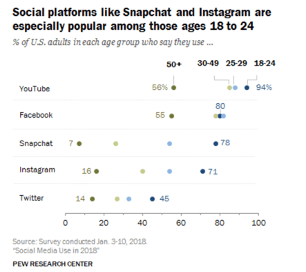 2018 Social Media Use By Age-US Chart