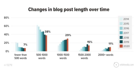 Changes in blog length over time