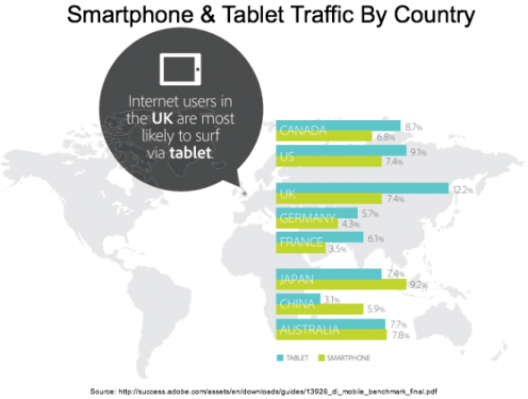 Adobe - Smartphone and Tablet Traffic by Country