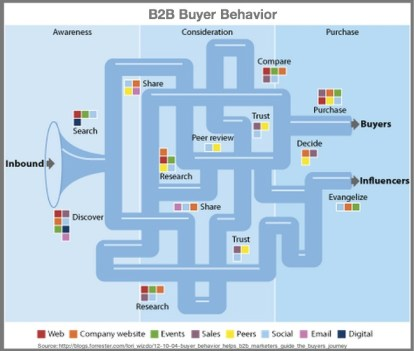 2015 B2B Buyer Journey