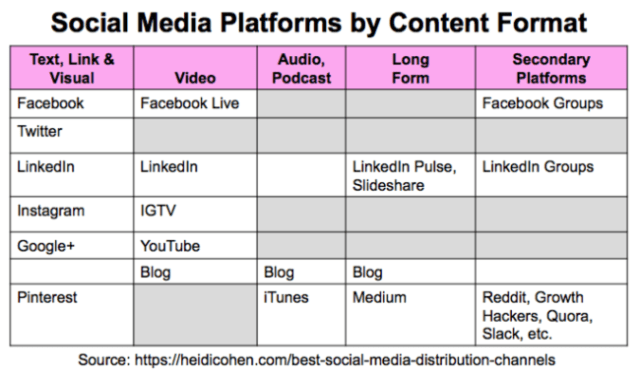 Best social media distribution channels by content format