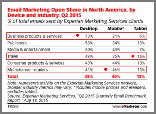 Email opens by business type and device -2Q2015-Chart