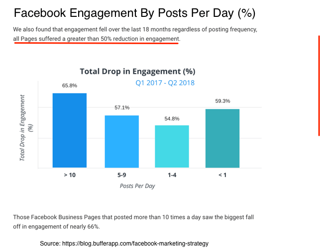 Facebook Engagement Research-BuzzSumo and Buffer -Engagement by posts per day