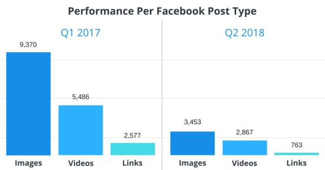 Facebook performance per post type