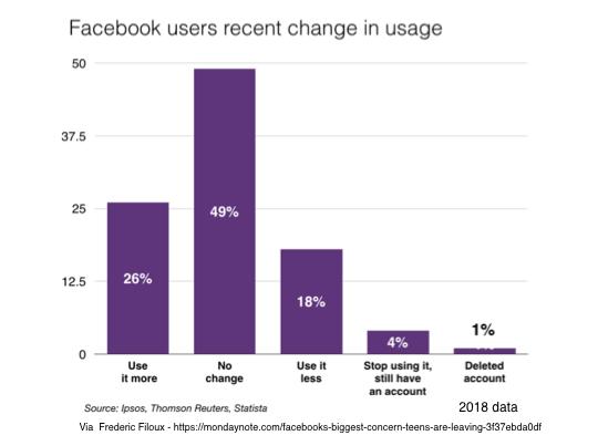 Facebook User Changes Spring 2018