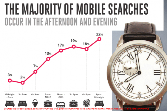 Google Mobile Search- Timing of Search