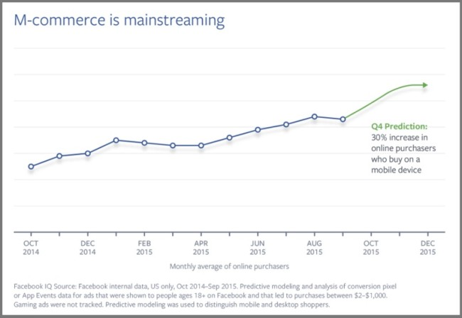 Mcommerce increase - Chart