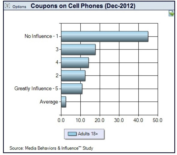 Mobile Insights - Prosper Technologies - Mobile Coupons