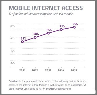 Mobile Internet Access