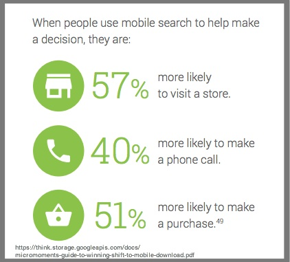 Mobile search supports sales - Google