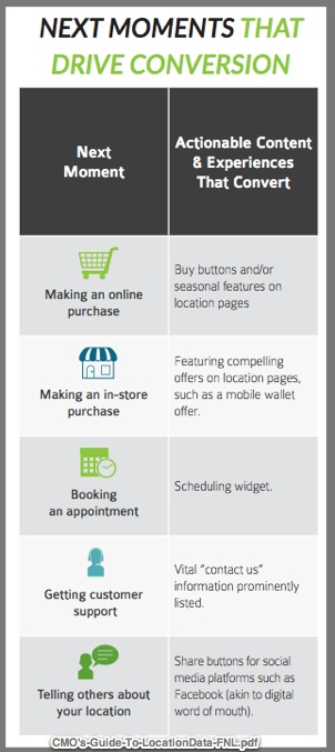 Mobile purchase interactions