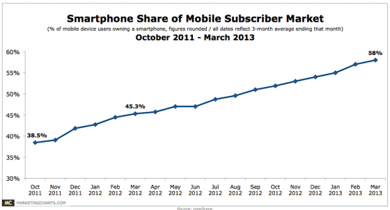 Smartphone Penetration Keeps Rising-comscore via marketingcharts