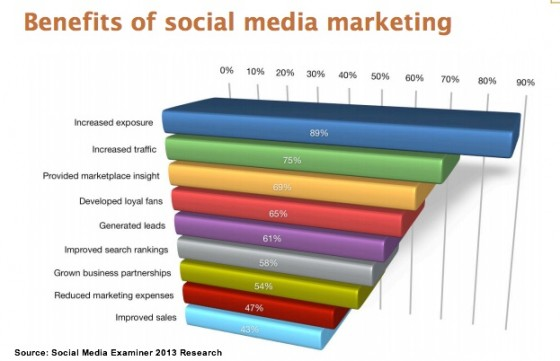 Social Media Examiner 2013 Research - Social Media Marketing Benefits