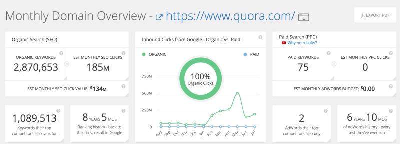 I numeri di Quora social network
