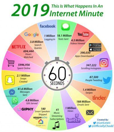 contenuti pubblicati online ogni minuto nel 2019