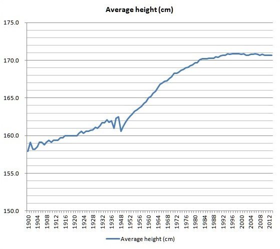 Japanese height growth