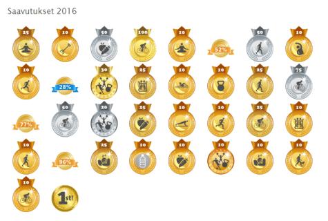 Puolen vuoden saavutukset