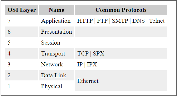 what is protocol and its types in networking
