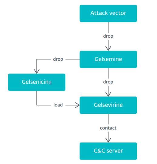 Gelsemium chain heimdal security