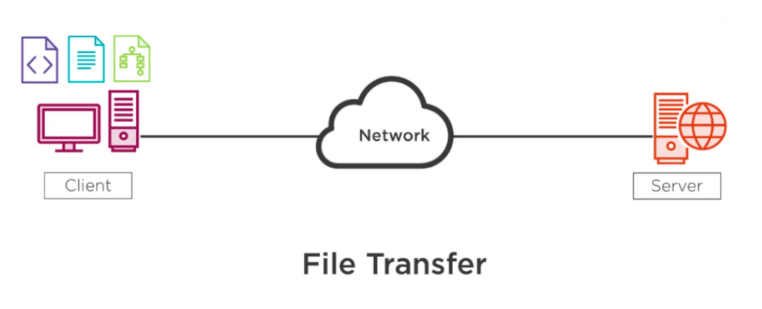 what is protocol and its types in networking ftp