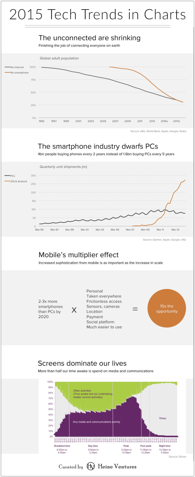 2015 technology trends charts