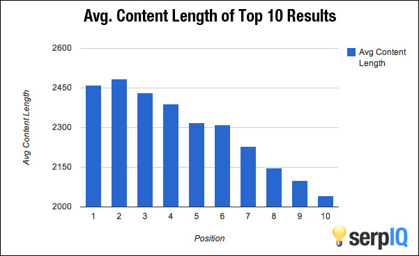 long form content seo results