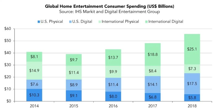 MPAA Report: Blu-Ray and DVD give way to streaming services